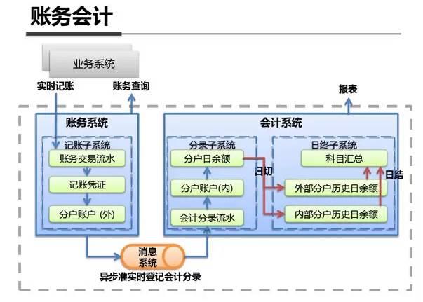 支付宝财会系统架构图 (2)软件架构设计 软件架构设计一般采用分层架构设计模型。 软件首先分为两个大层次:前端和后台。前端应用负责提供与用户交互的软件,分成Web应用,PC客户端应用、移动APP应用等场景;后台负责实现所有业务相关的操作和服务,分成接口层、业务逻辑层、基础逻辑层。 软件架构设计时,需要主要做到以下几点:支持模块化、高内聚、低耦合、可伸缩性,同时也要防止过度设计。已上线软件如果要新增某个功能,则需要针对该功能进行软件架构设计,并最终形成软件架构设计图。
