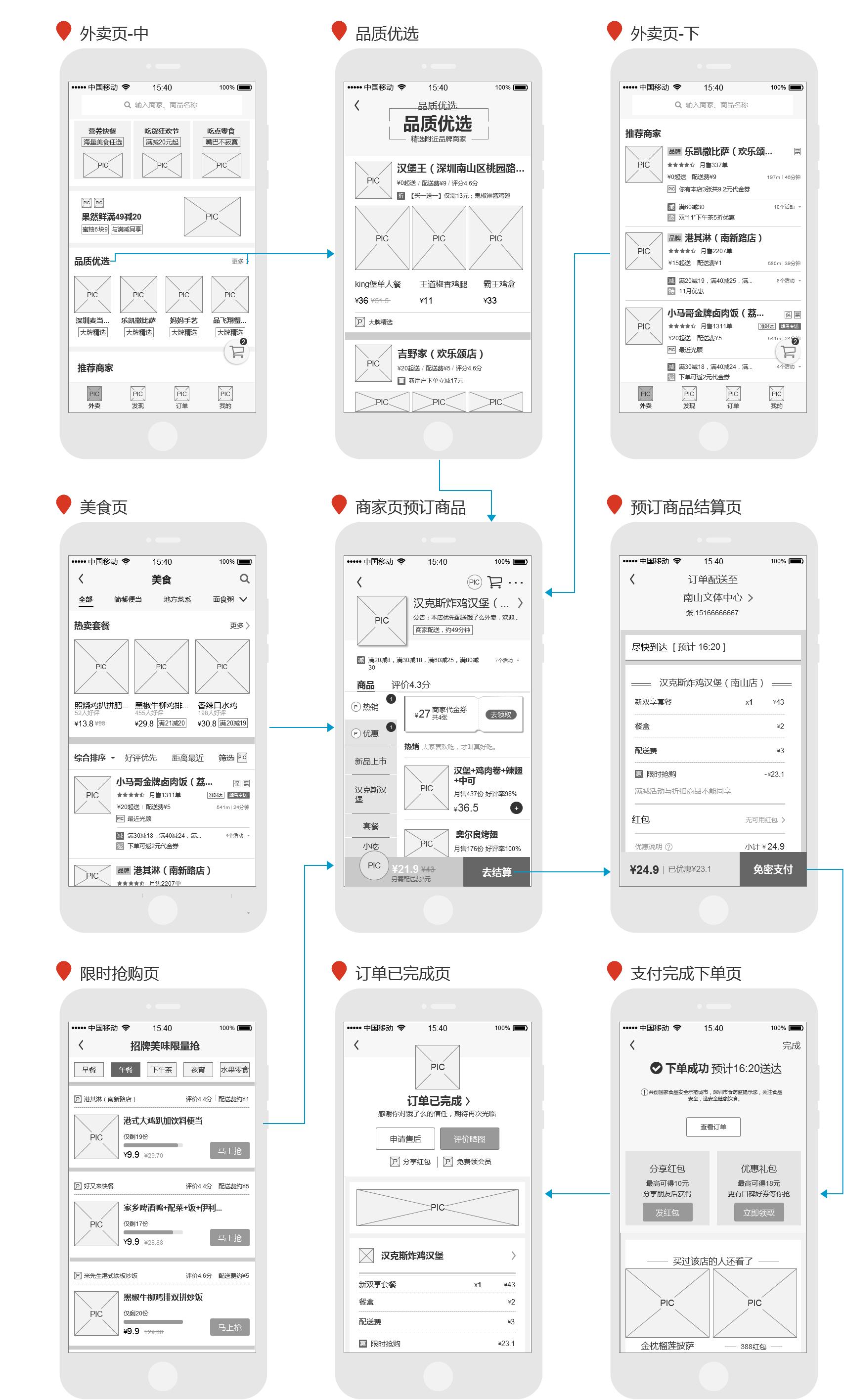 """倒推""""饿了么""""App产品需求文档(PRD)插图(11)"""