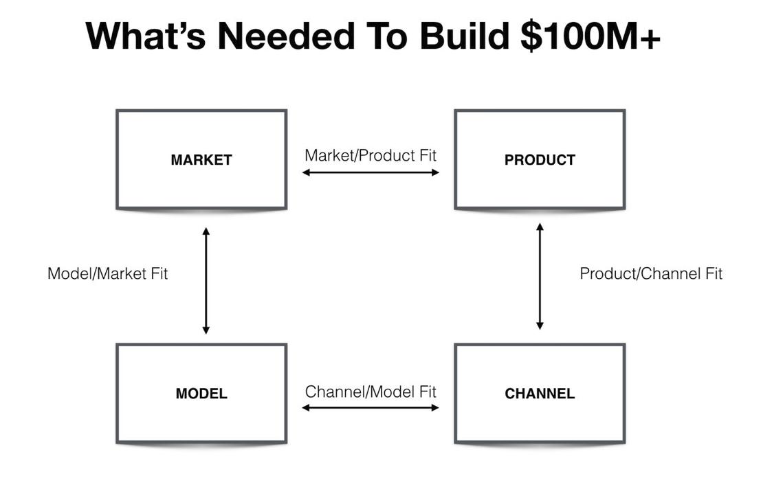 通往亿万美元的增长之路,这四大要素缺一不可