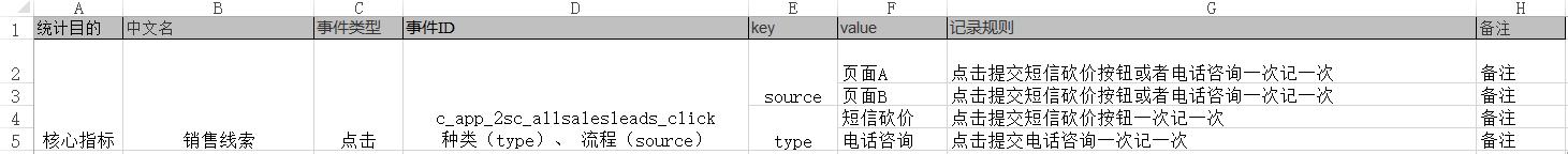数据分析入门:初始数据埋点(二)插图(4)