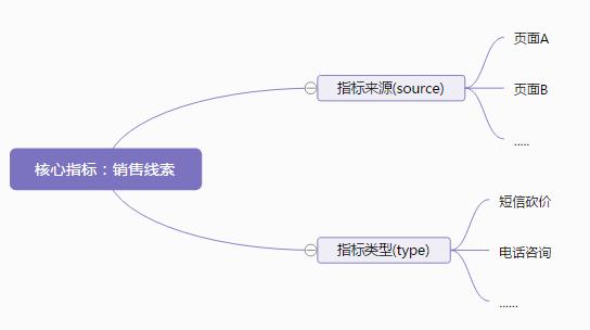 数据分析入门:初始数据埋点(二)插图(3)