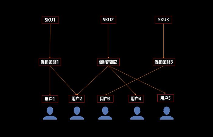 浅析电商平台的多SKU组合促销策略