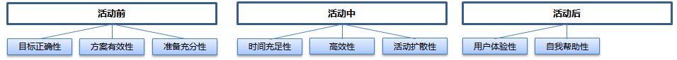 结构篇|如何成为一个运营大牛(三):一张图看清活动运营插图