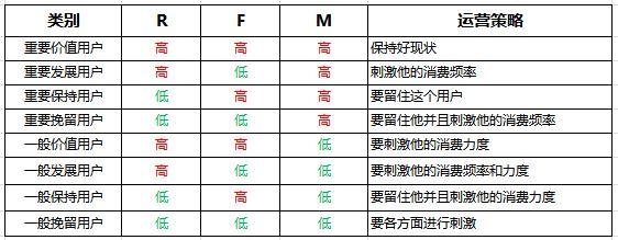 方法篇 如何成为一个运营大牛(一):用户分层插图(13)