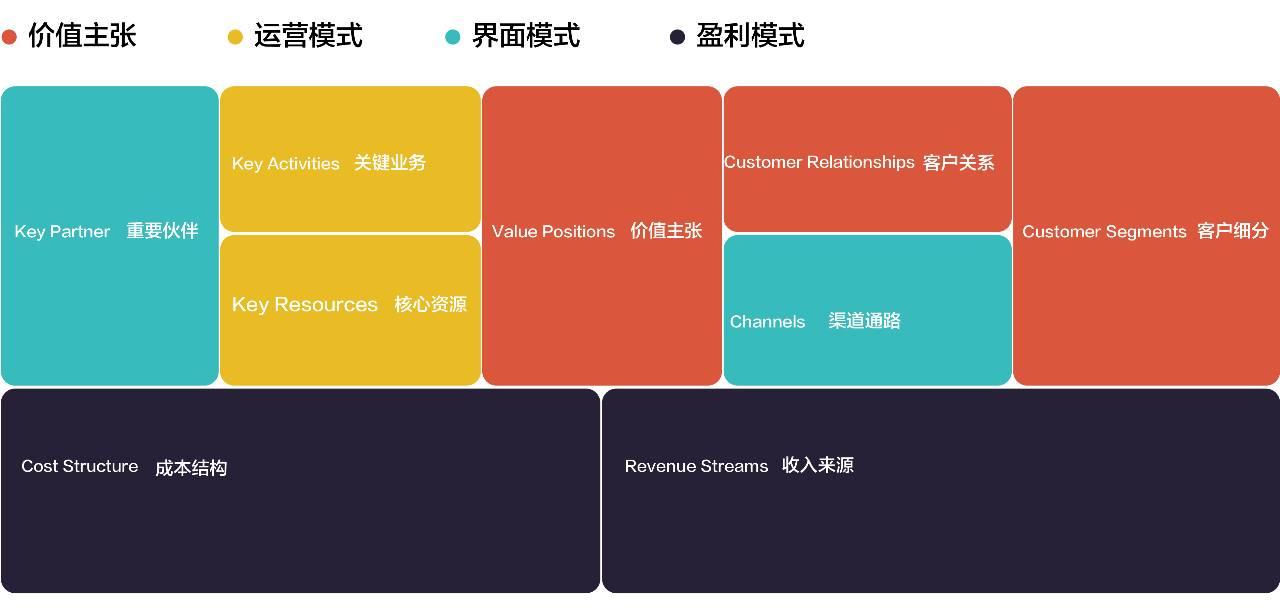 商业模式画布评估 | 人人都是产品经理
