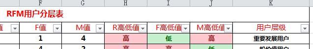 方法篇 如何成为一个运营大牛(一):用户分层插图(11)