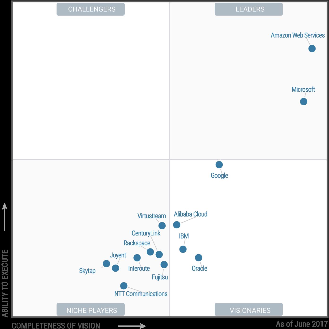 云计算国际市场的群雄逐鹿:阿里云的国际化突破策略分析