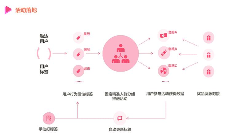 来源|活动盒子-APP活动运营工具(huodonghezi.com)