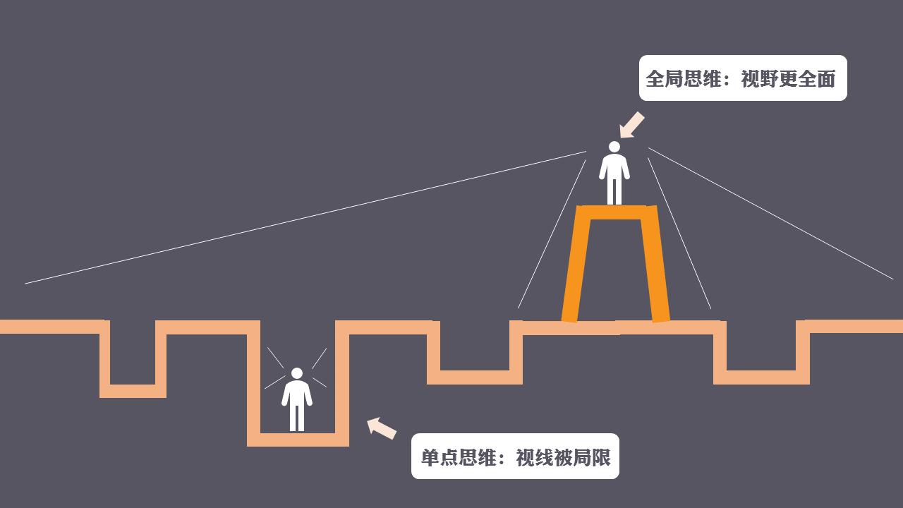 运营新人如何快速成长?5个思维助你完成职场跃迁插图(13)