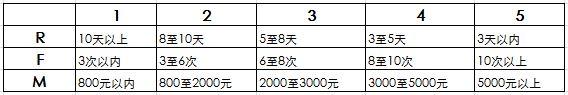 方法篇 如何成为一个运营大牛(一):用户分层插图(4)