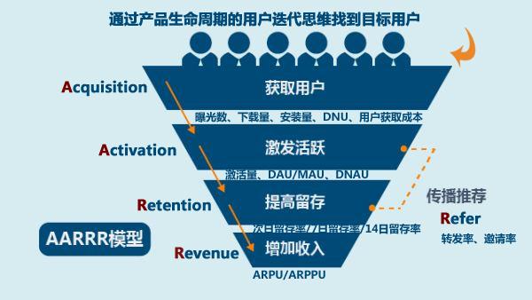 AARRR模型案例,从0到20万用户的产品用户增长插图