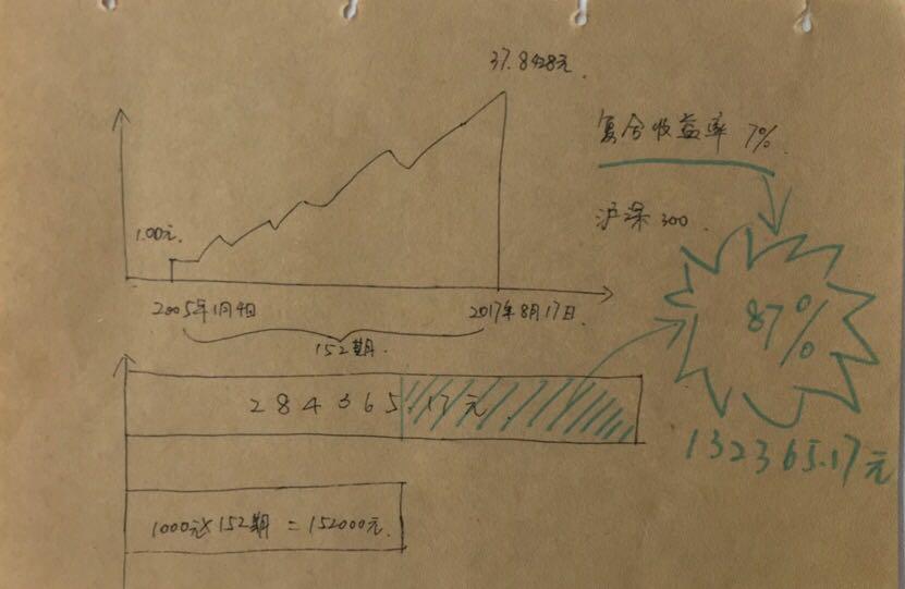 UX设计:一个金融数据可视化案例插图(2)