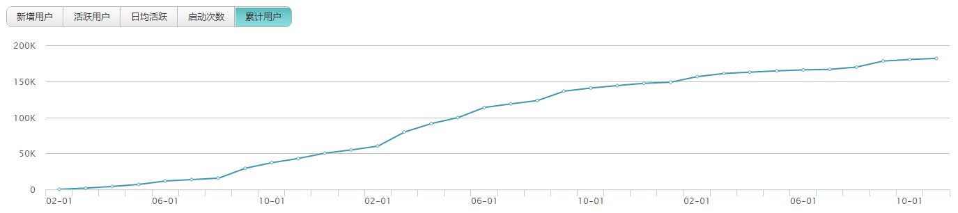 AARRR模型案例,从0到20万用户的产品用户增长插图(1)