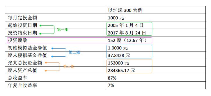 UX设计:一个金融数据可视化案例插图(1)