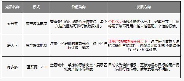 面试题解答:房产网产品查房价功能产品分析与规划