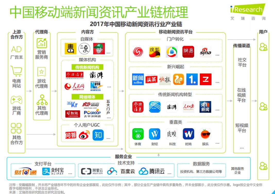 新闻资讯_1.移动端新闻资讯产业链的组成
