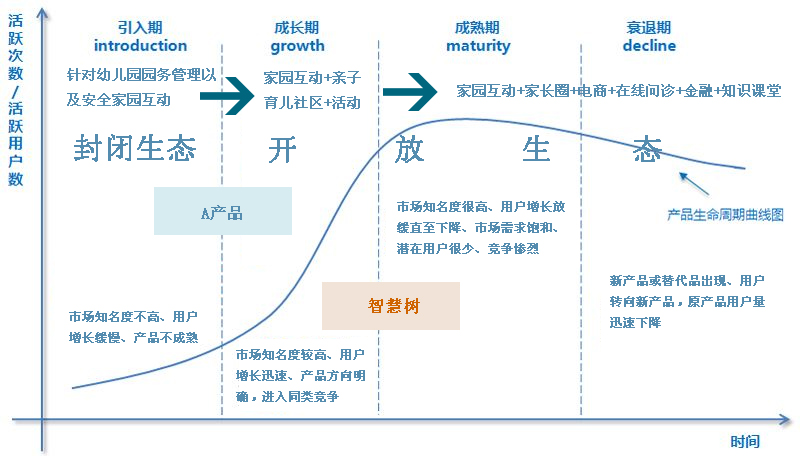 AARRR模型案例,从0到20万用户的产品用户增长插图(2)