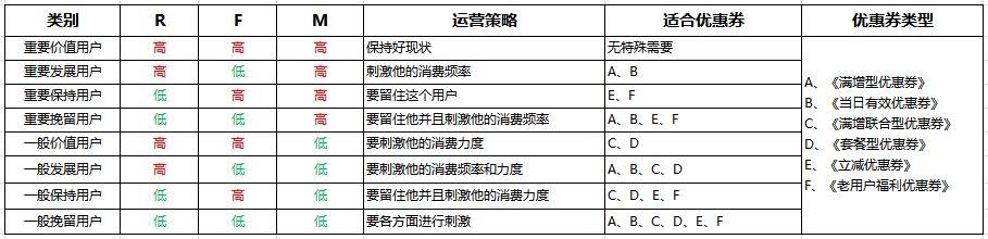 方法篇 如何成为一个运营大牛(七):优惠券的使用插图(1)