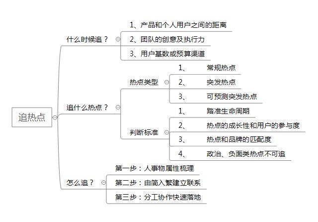 方法篇 如何成为一个运营大牛(六):追热点插图(6)