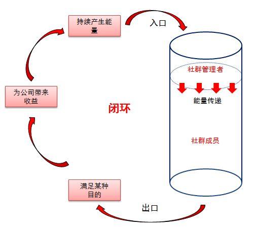方法篇 如何成为一个运营大牛(三):社群插图(1)