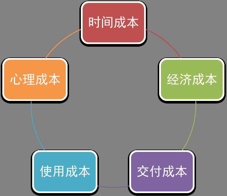 玩营销,你必须会的四大核心基本功