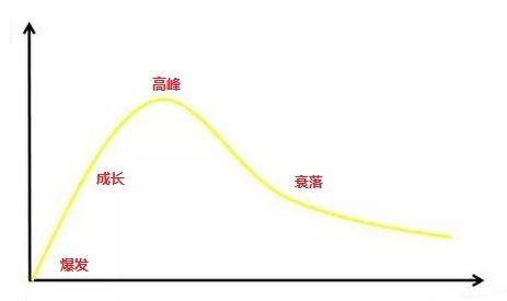 方法篇 如何成为一个运营大牛(六):追热点插图(1)
