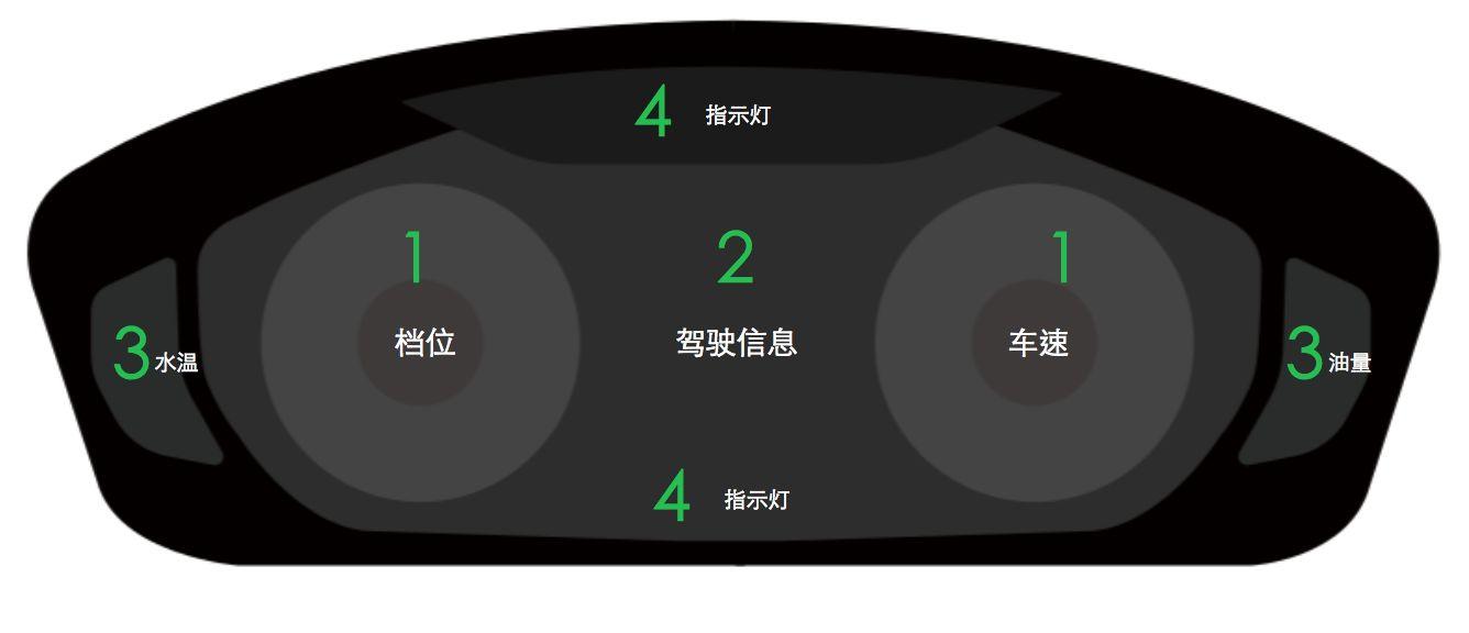 智慧出行:汽车仪表盘交互体验设计分析(一)图片