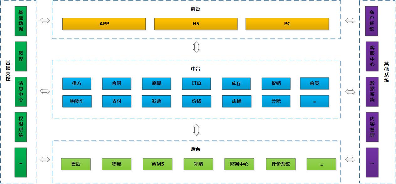 电商系统架构图