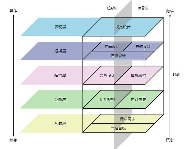 产品思维 产品从需求到上线过程中的思维方式与原则方法