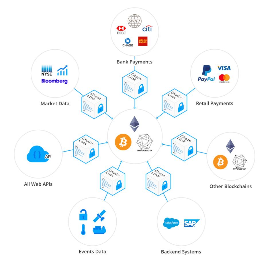 区块链的核心技术:共识机制&智能合约