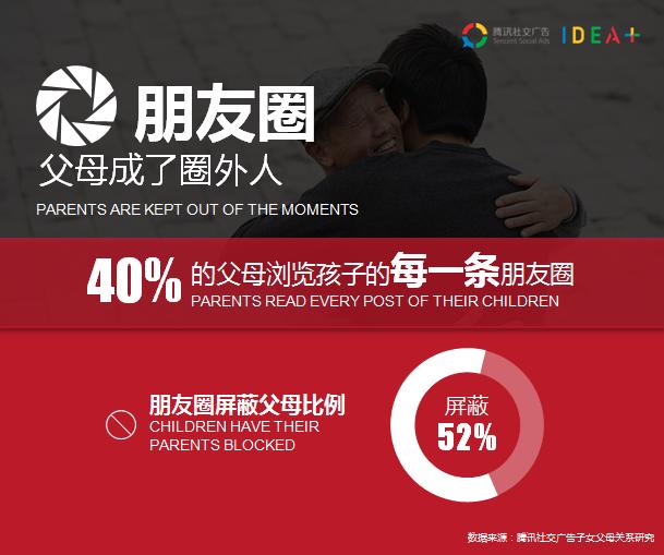 据说52%的人屏蔽父母朋友圈,数据让扎心营销扎了谁的心?