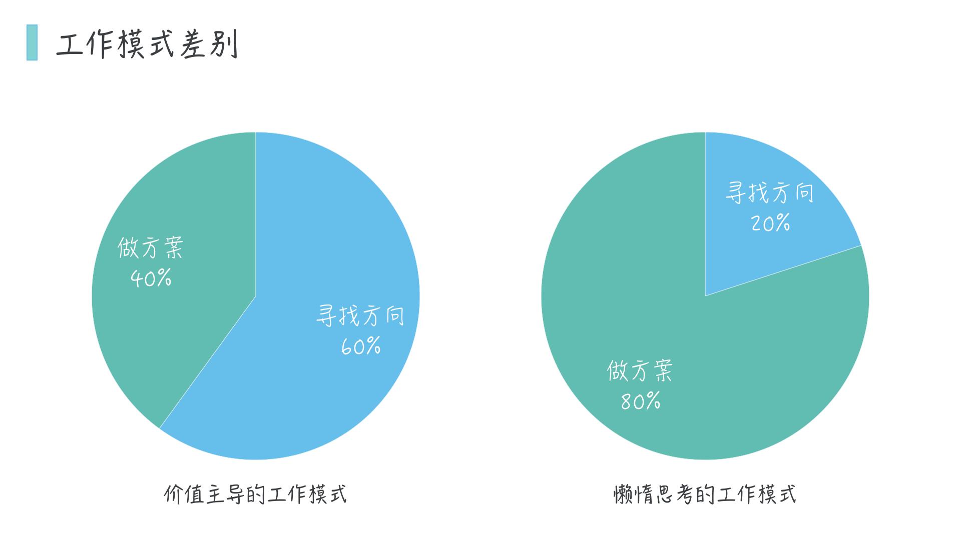 产品经理深度的差别:确定优先级和提升工作效率的复合型问题插图(1)