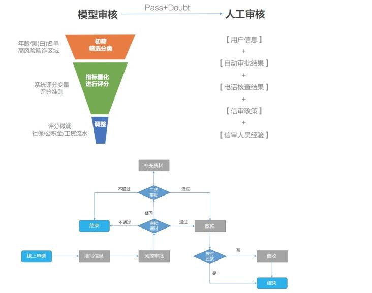 一篇文章探讨下互联网金融风控模型的设计