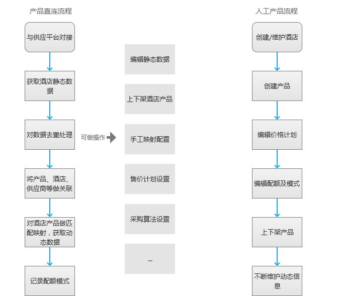 旅游平台酒店产品管理整体业务设计图