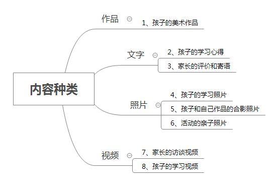 方法篇|如何成为一个运营大牛(五):UGC的使用插图