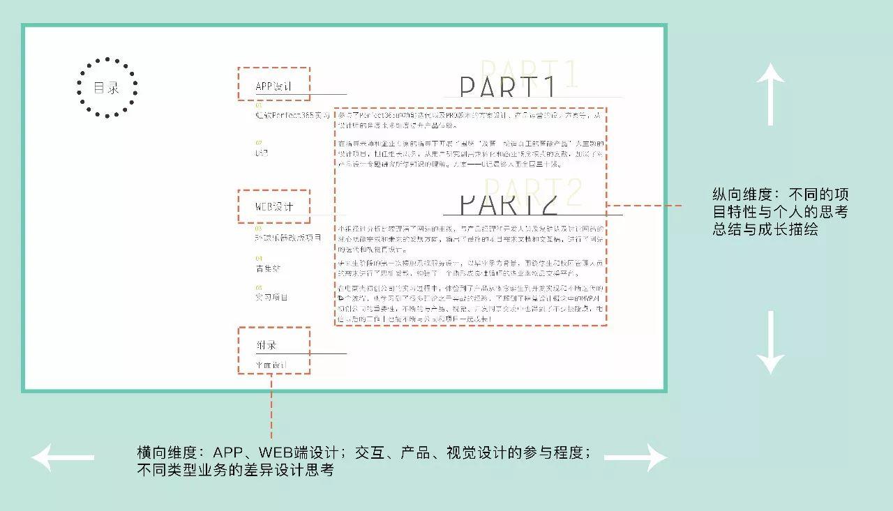 建议采用横向与纵向结合的结构方式:在横向维度上,展示不同领域的