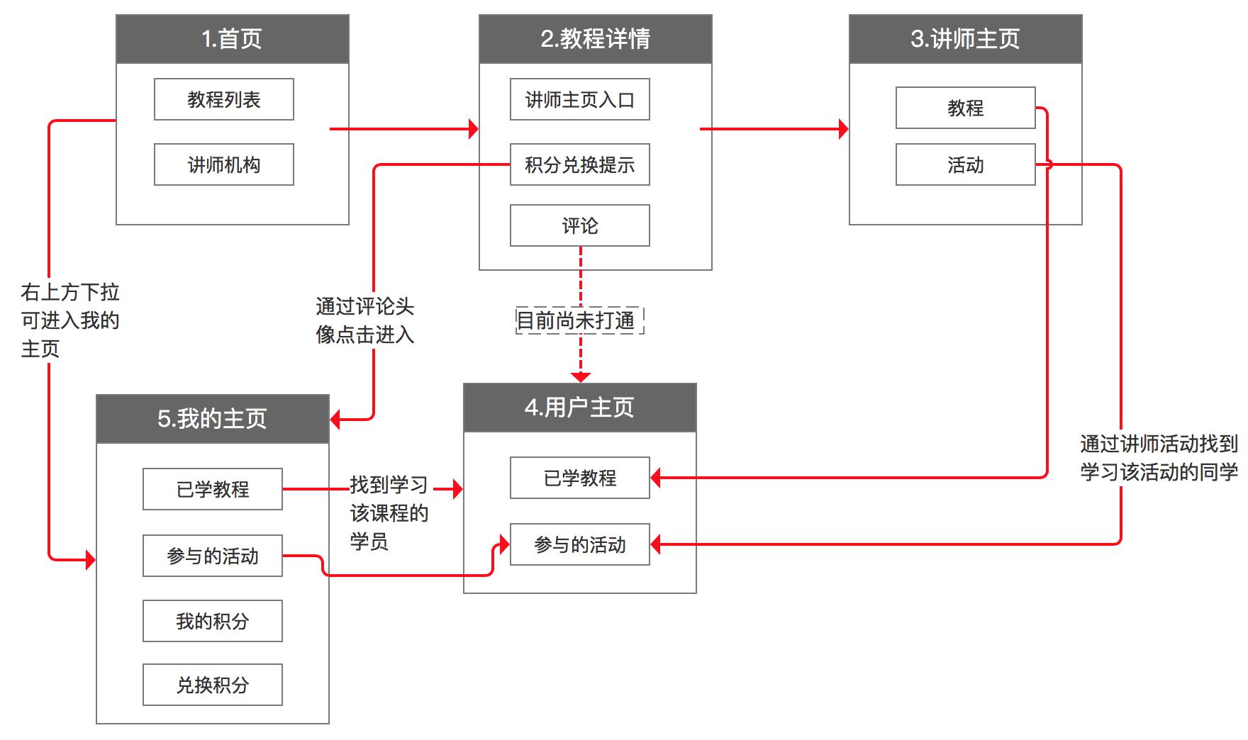 四,流程图,梳理业务逻辑关系