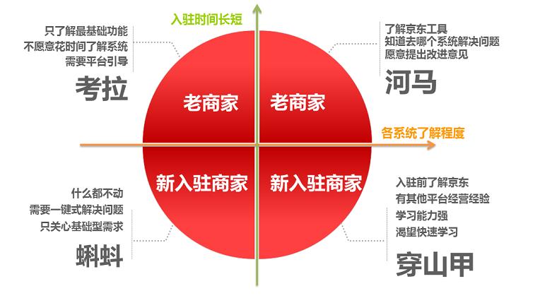 运营研究的三个方法:过程法、要素法、分类法