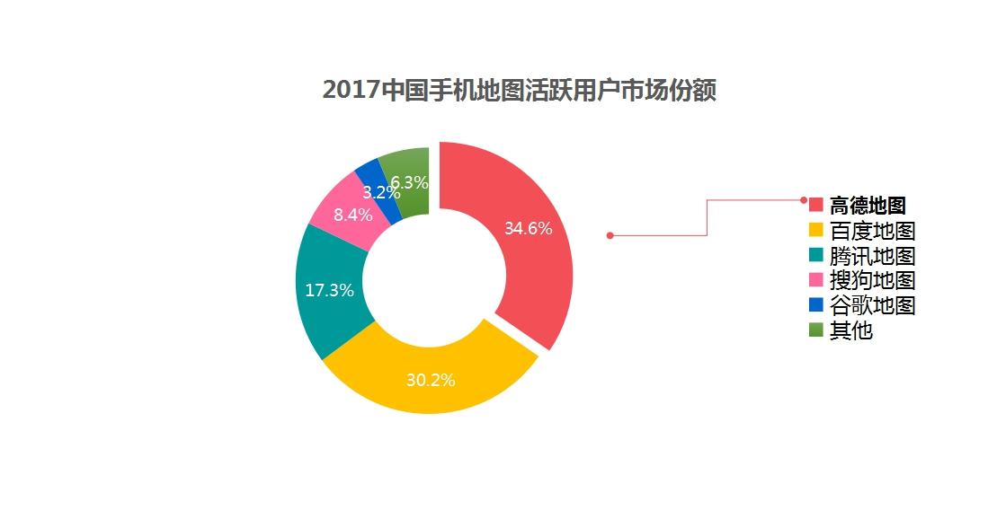 2017中国手机地图活跃用户市场份额