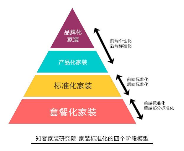 知者家装研究院-家装标准化的四个阶段模型2.2.jpg