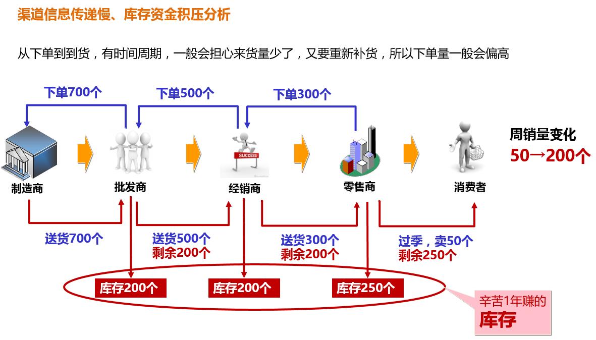 产品规划,从一个整体解决方案说起插图1