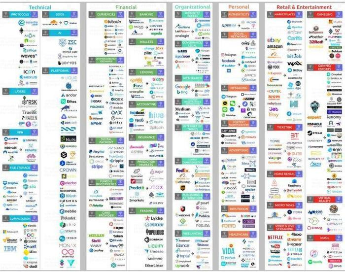 区块链带来互联网 3.0 革命全景图