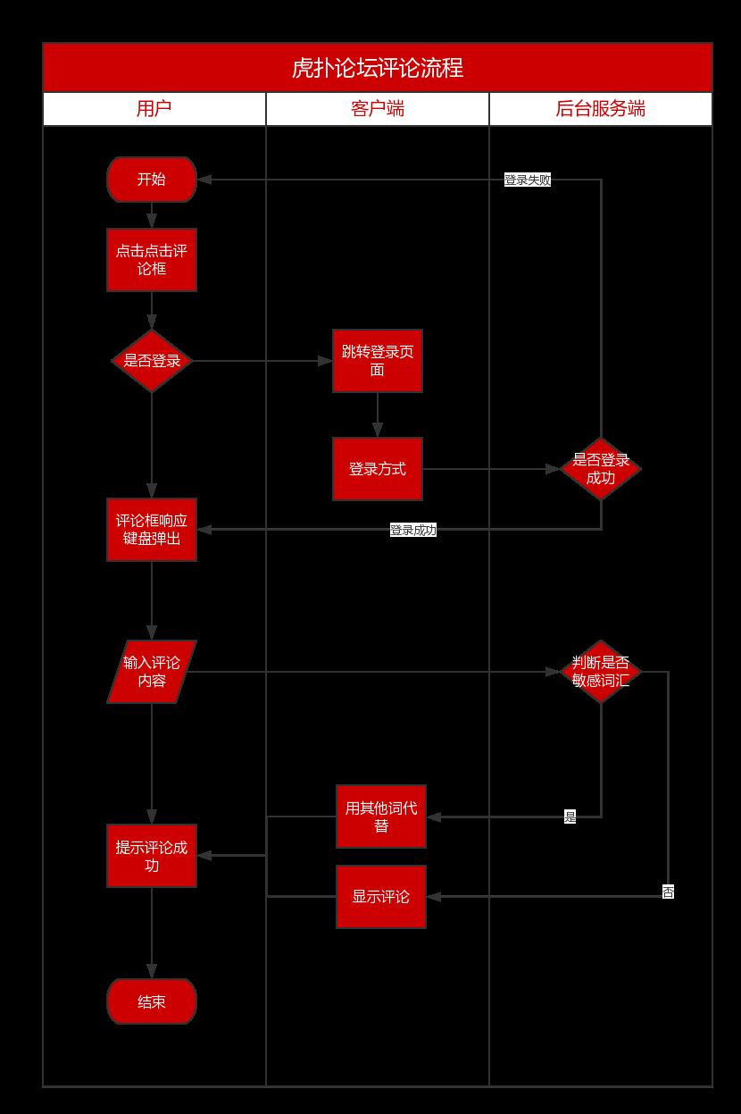 用Axure写PRD:虎扑app产品需求文档插图(9)