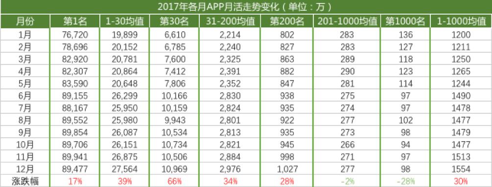 分析:2017年移动互联网市场的格局