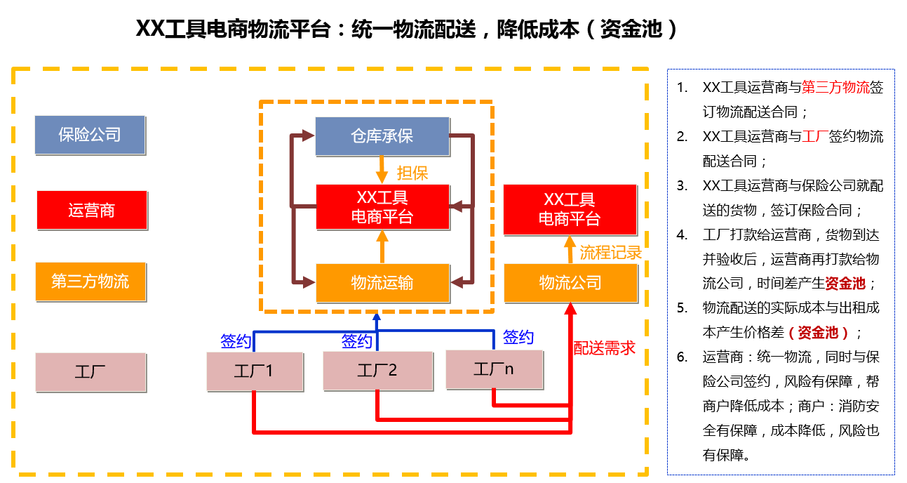 产品规划,从一个整体解决方案说起插图9
