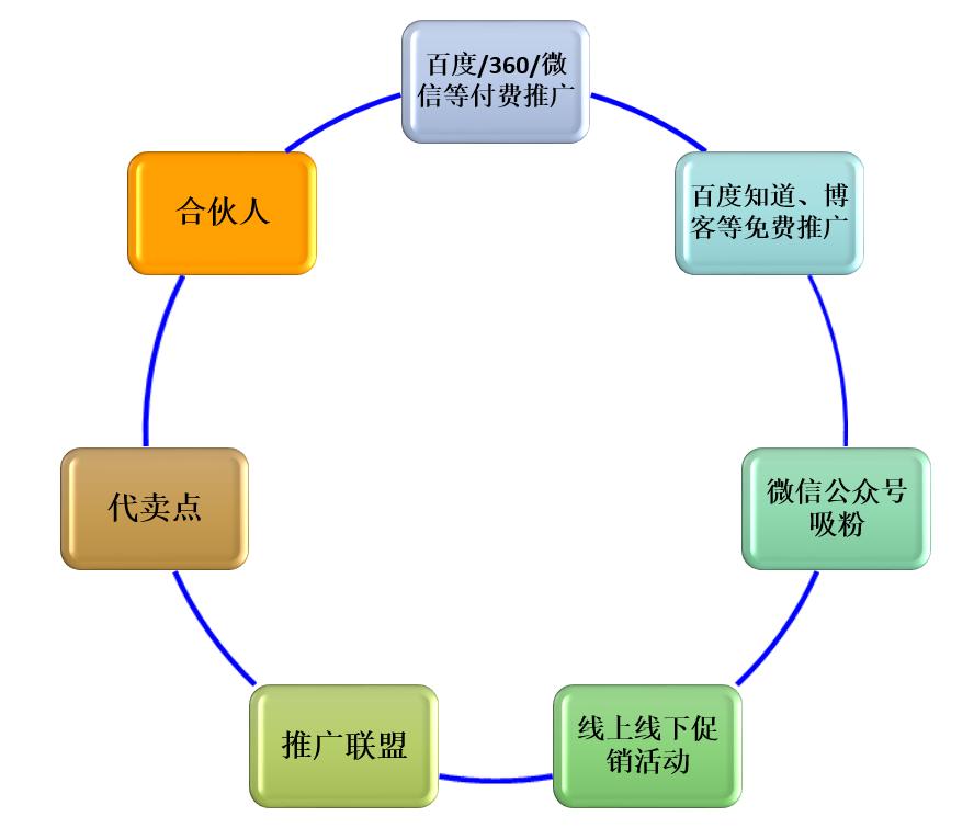 产品规划,从一个整体解决方案说起插图18