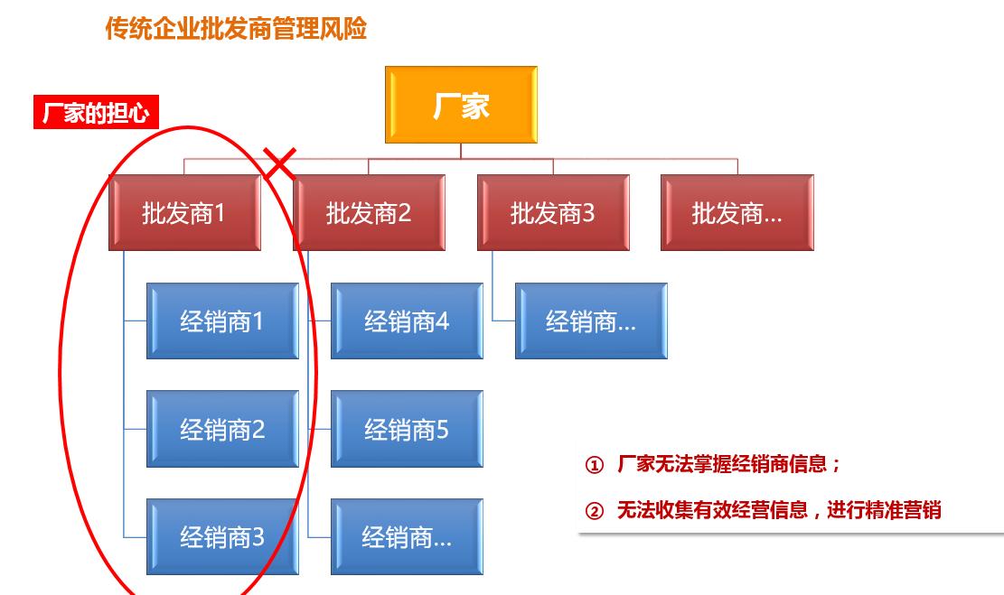 产品规划,从一个整体解决方案说起插图4