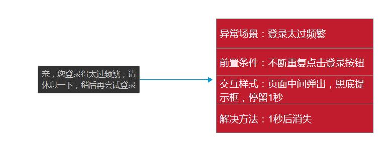 用Axure写PRD:虎扑app产品需求文档插图(11)