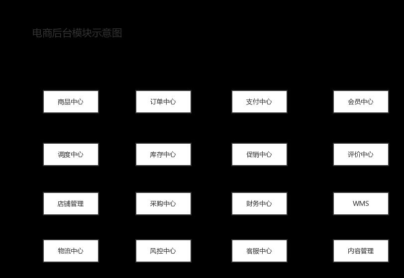 电商后台产品构架解析