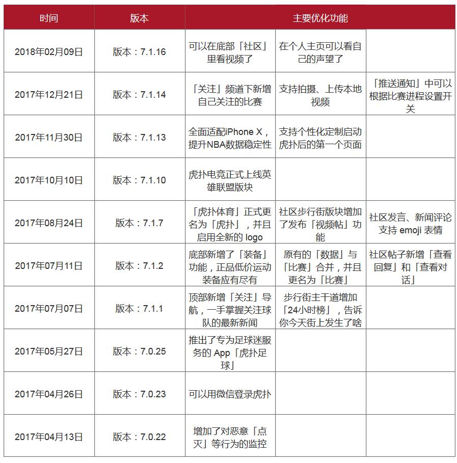 用Axure写PRD:虎扑app产品需求文档插图(2)